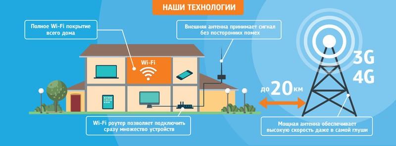 спутниковый интернет в частный дом краснодарский край